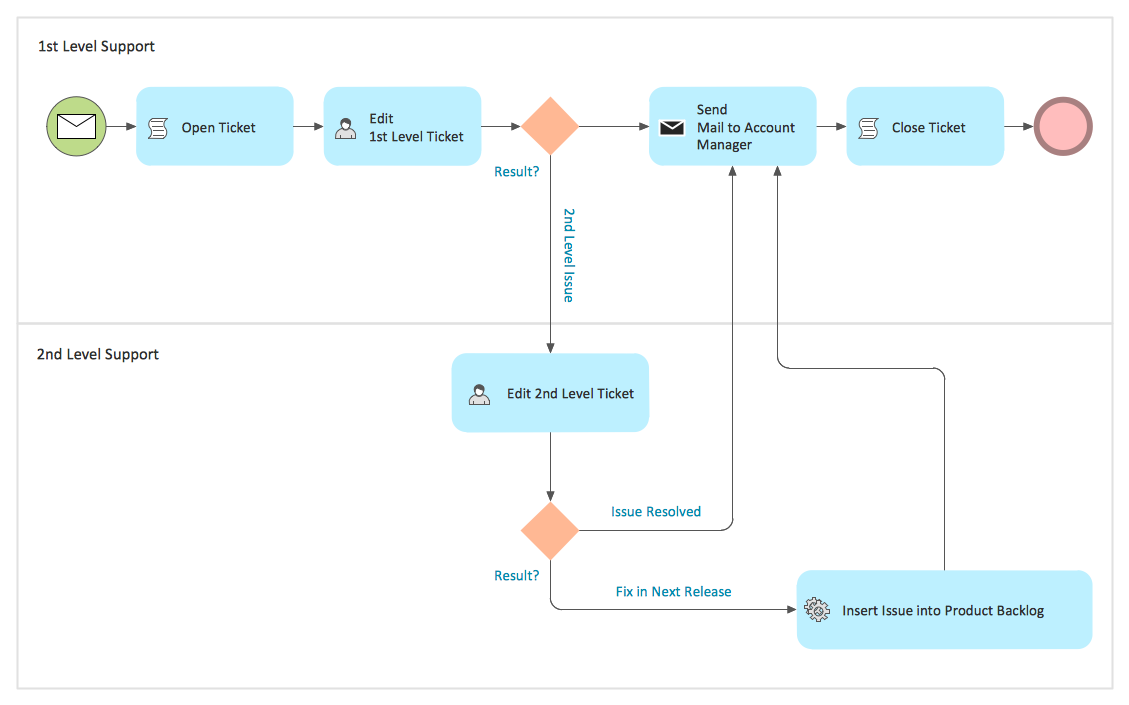 process flow diagram created with ConceptDraw PRO