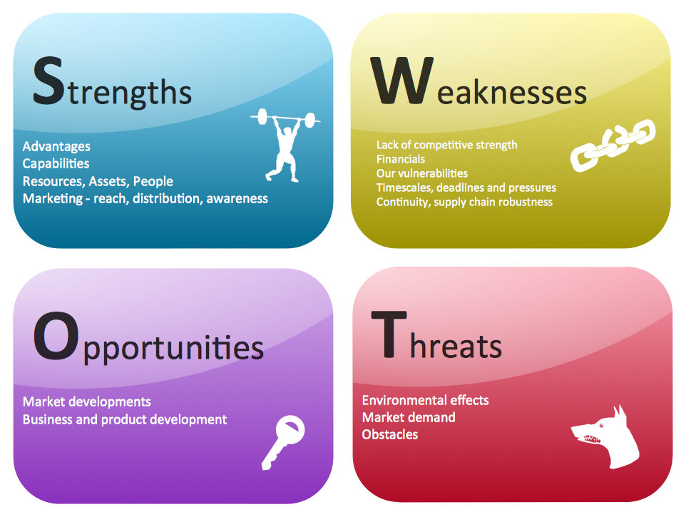 SWOT matrix diagram created with ConceptDraw PRO