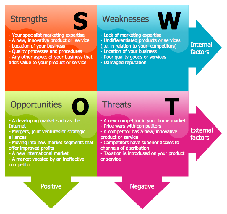SWOT diagram created with ConceptDraw PRO